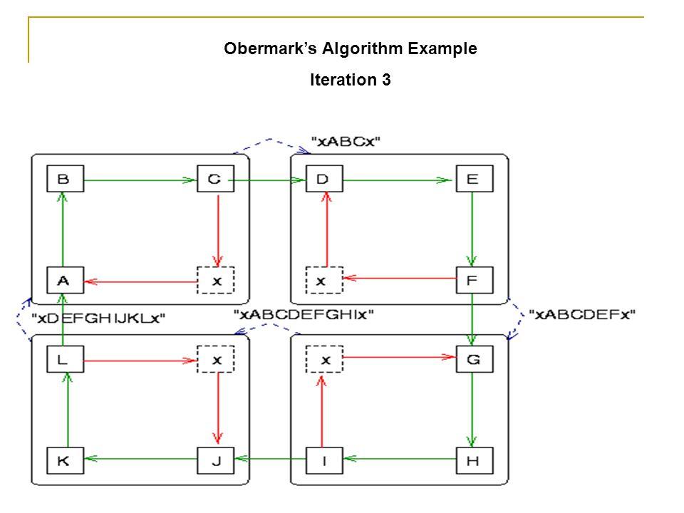 Obermark's Algorithm Example Iteration 3