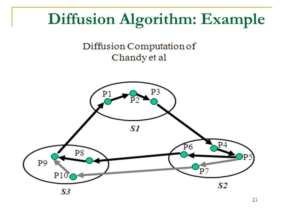 33 Diffusion Algorithm: Example
