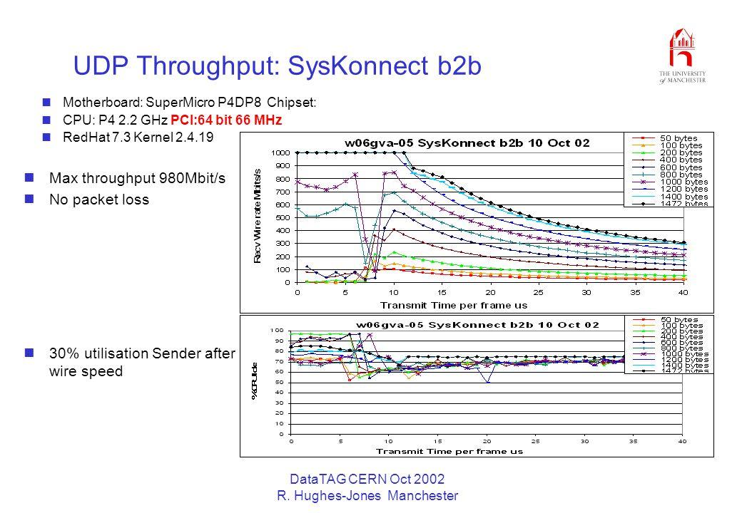 DataTAG CERN Oct 2002 R. Hughes-Jones Manchester UDP Throughput: SysKonnect b2b Motherboard: SuperMicro P4DP8 Chipset: CPU: P4 2.2 GHz PCI:64 bit 66 M