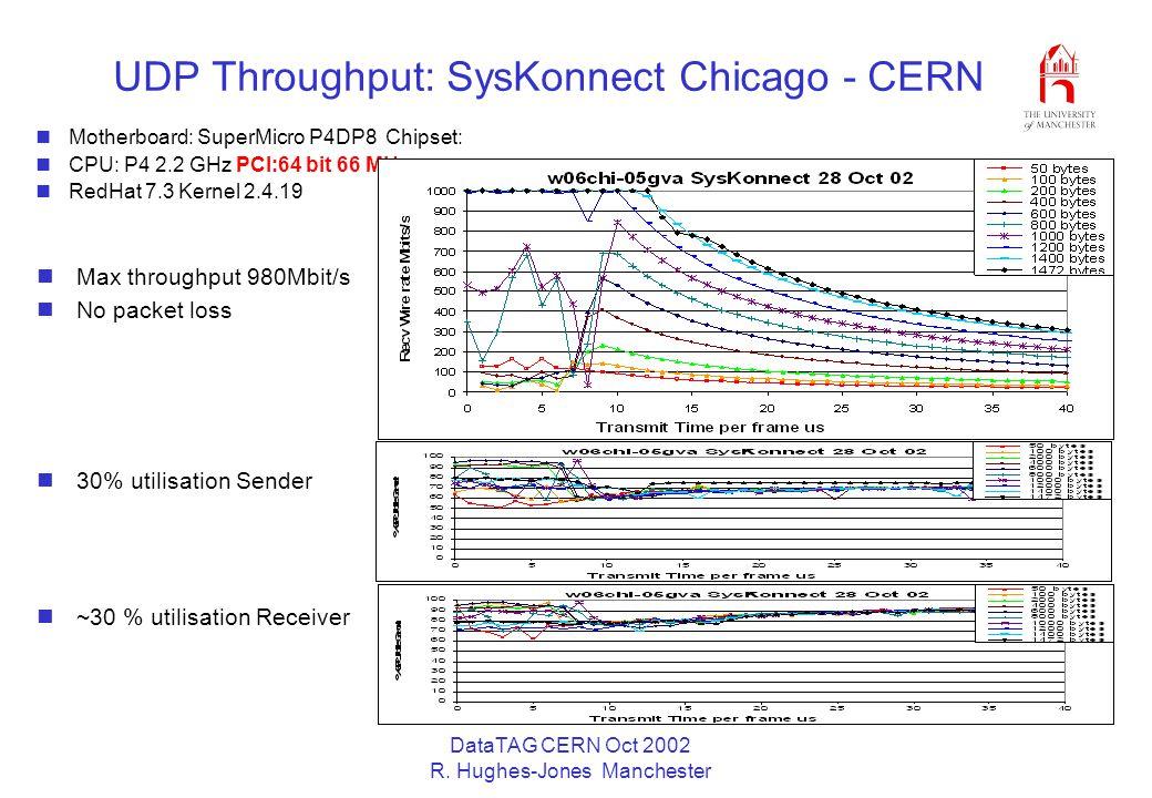 DataTAG CERN Oct 2002 R. Hughes-Jones Manchester UDP Throughput: SysKonnect Chicago - CERN Motherboard: SuperMicro P4DP8 Chipset: CPU: P4 2.2 GHz PCI: