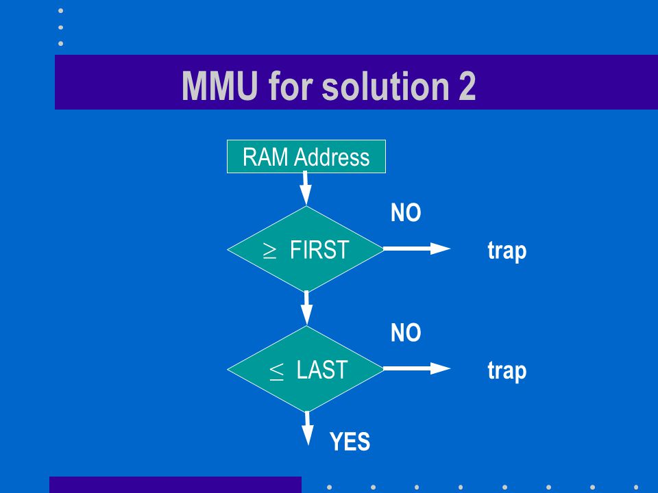 MMU for solution 2 RAM Address  FIRST NO trap ≤ LAST YES NO trap