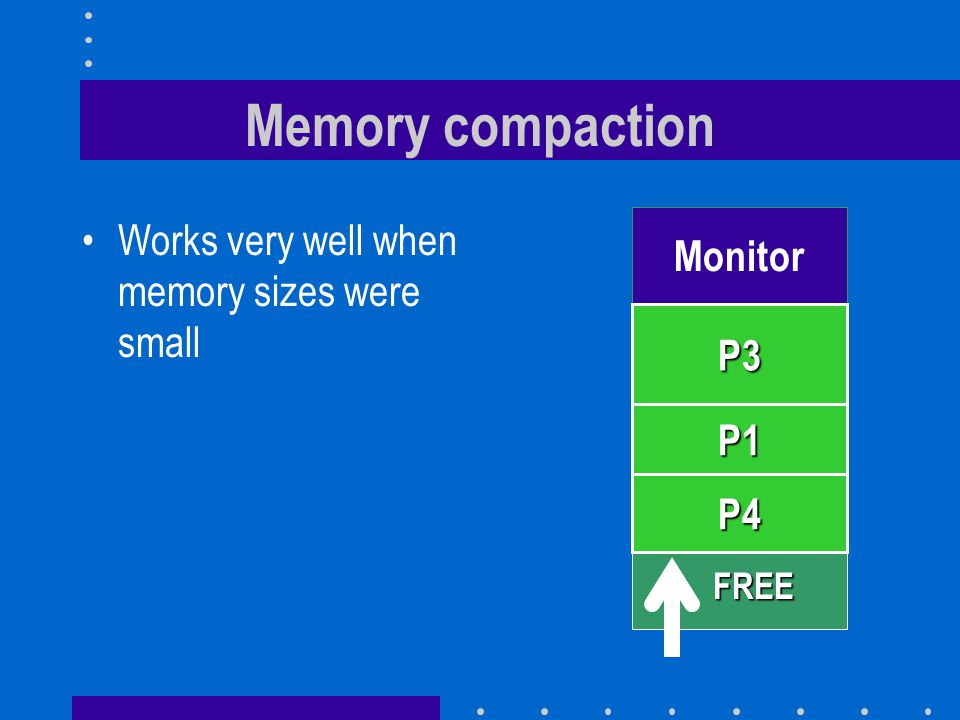 Monitor Memory compaction Works very well when memory sizes were small P3 P1 P4 FREE