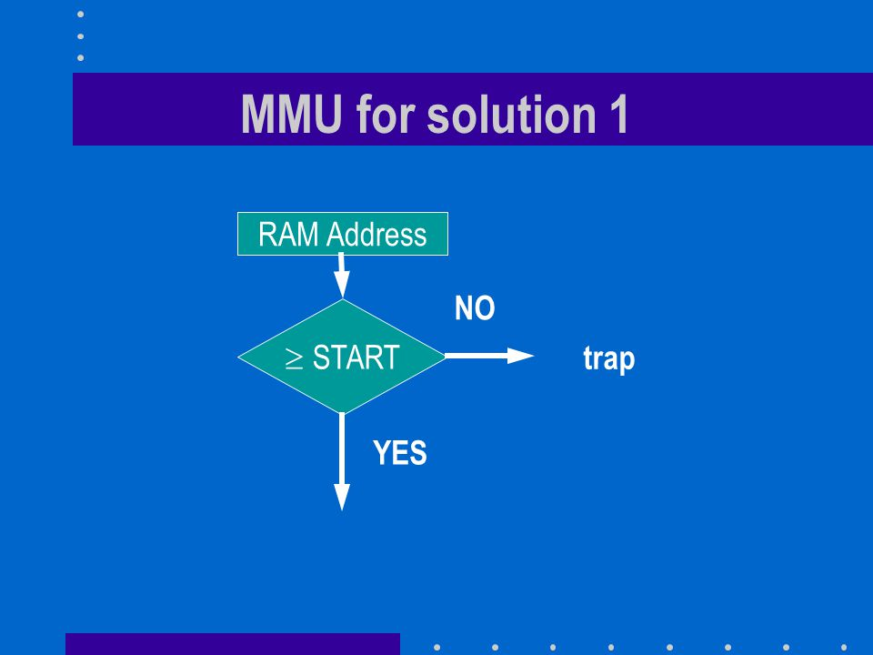 MMU for solution 1 RAM Address  START YES NO trap
