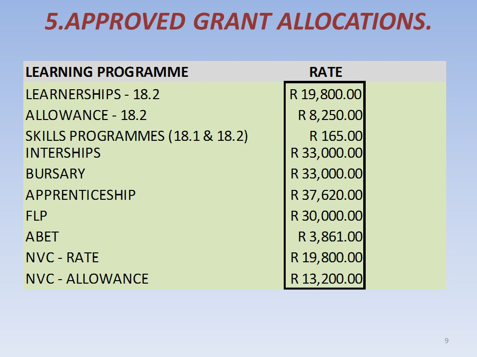 5.APPROVED GRANT ALLOCATIONS. 9