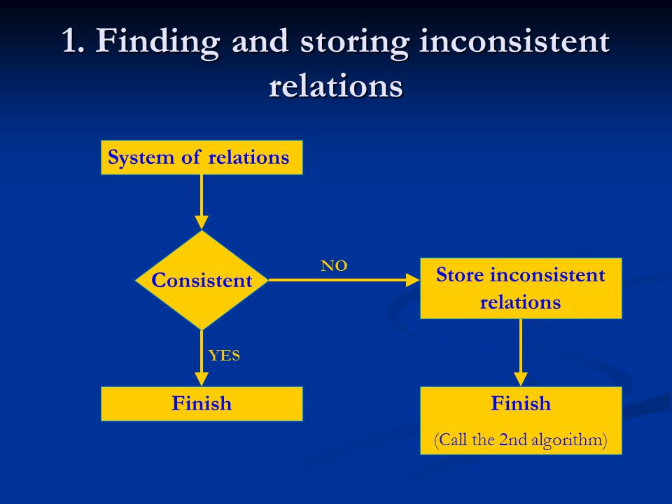 Inconsistent relations FIND MULTIPLE EQUALITY FIND MULTIPLE EQUALITY =>Store inconsistent relations VERIFY CONSISTENCY IN CASE OF UNIQUE EQUALITY VERIFY CONSISTENCY IN CASE OF UNIQUE EQUALITY =>Store inconsistent relations FIND THE BOX: PRE-PROCESSING FIND THE BOX: PRE-PROCESSING =>Store inconsistent relations FIND VALID REGIONS FIND VALID REGIONS =>If no inconsistency has been found