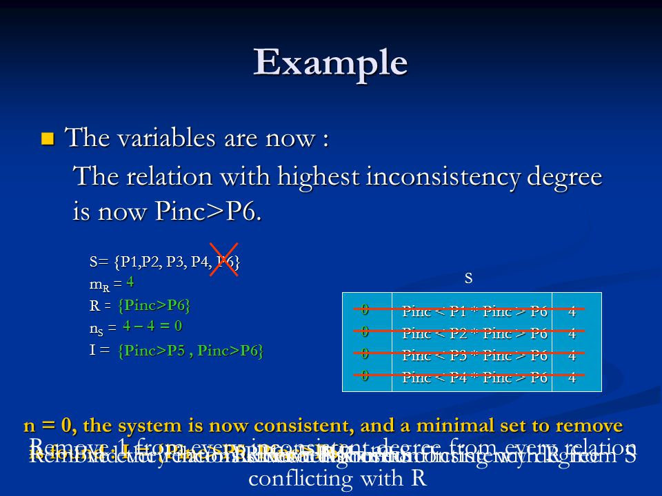 Example The variables are now : The variables are now : S= {P1,P2, P3, P4, P6} 1Pinc P6 4 1 Pinc P6 4 n S = 4 R = {Pinc>P5} m R = 4 I = {Pinc>P5} S The relation with highest inconsistency degree is now Pinc>P6.