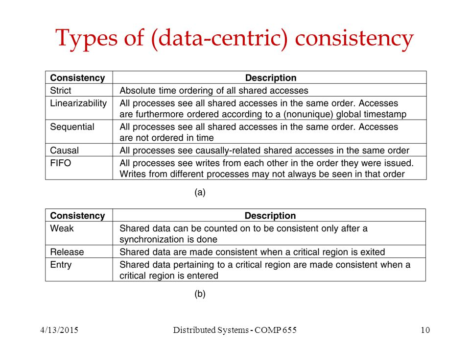 4/13/2015Distributed Systems - COMP 65510 Types of (data-centric) consistency
