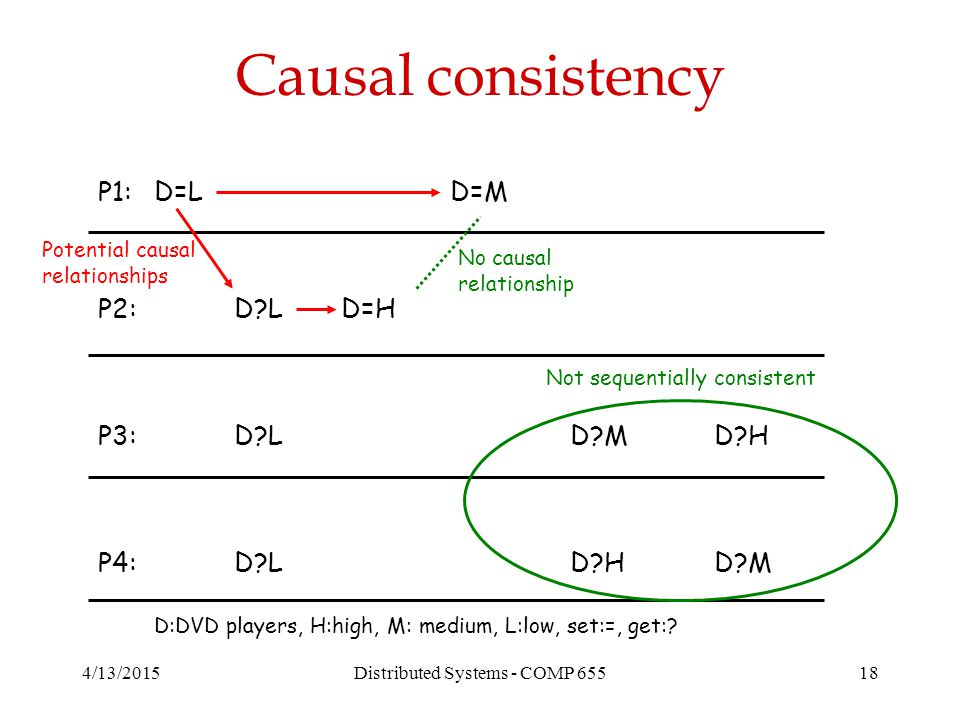 4/13/2015Distributed Systems - COMP 65518 Causal consistency P1: P2: P3: P4: D=L D L D HD L D H D=M D=H D M No causal relationship Not sequentially consistent Potential causal relationships D:DVD players, H:high, M: medium, L:low, set:=, get: