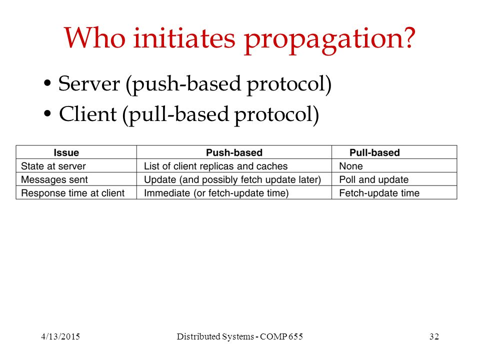 4/13/2015Distributed Systems - COMP 65532 Who initiates propagation.