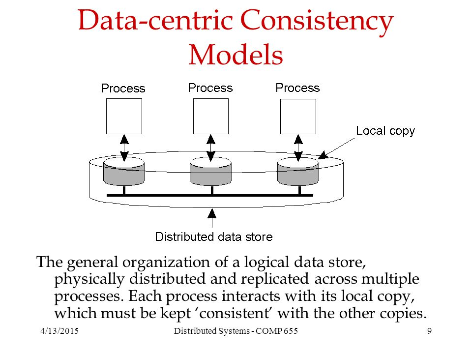 Data-centric Consistency Models 4/13/2015Distributed Systems - COMP 6559 The general organization of a logical data store, physically distributed and replicated across multiple processes.