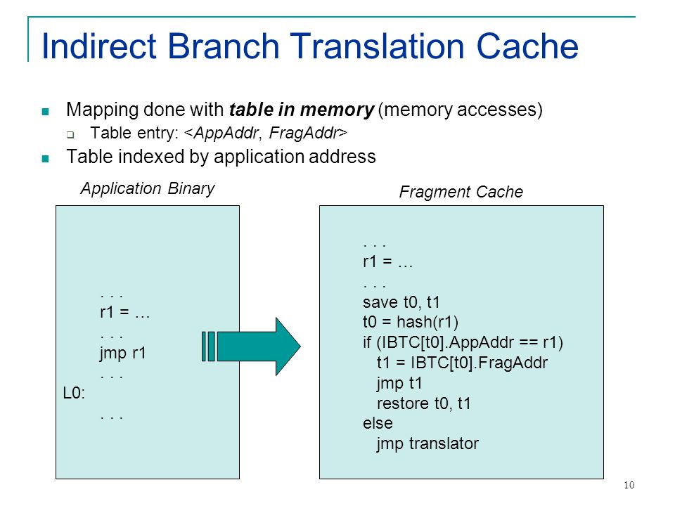 10 Indirect Branch Translation Cache Mapping done with table in memory (memory accesses)  Table entry: Table indexed by application address...