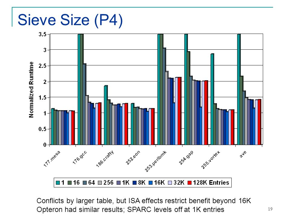 19 Sieve Size (P4) Conflicts by larger table, but ISA effects restrict benefit beyond 16K Opteron had similar results; SPARC levels off at 1K entries