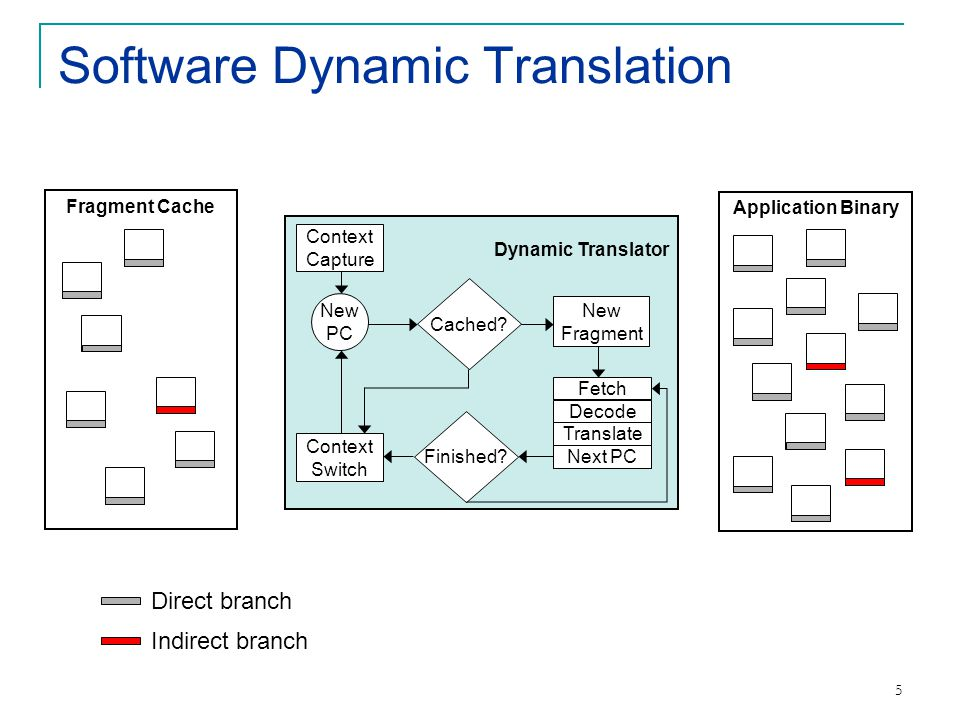 16 Evaluation Common SDT platform to study indirect branch translation implementations across architectures Strata: Retargetable framework [CGO'03, IJPP'05, VEE'06] Three machines/OS/compiler  UltraSparc-IIi/Solaris/SunSWPRO  Pentium IV Xeon/Linux/gcc 3.4  Opteron 244/Linux/gcc 4.0 SPEC 2000: mesa, gcc, crafty, eon, perlbmk, gap, and vortex Returns are handled separately (predictable) Slowdown compared to native execution (no translation)