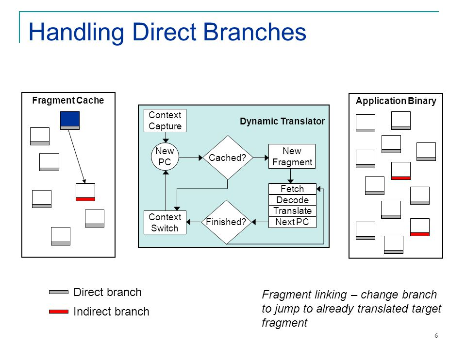 7 Handling Indirect Branches Context Capture Context Switch Next PC Translate Decode Fetch New Fragment Finished.