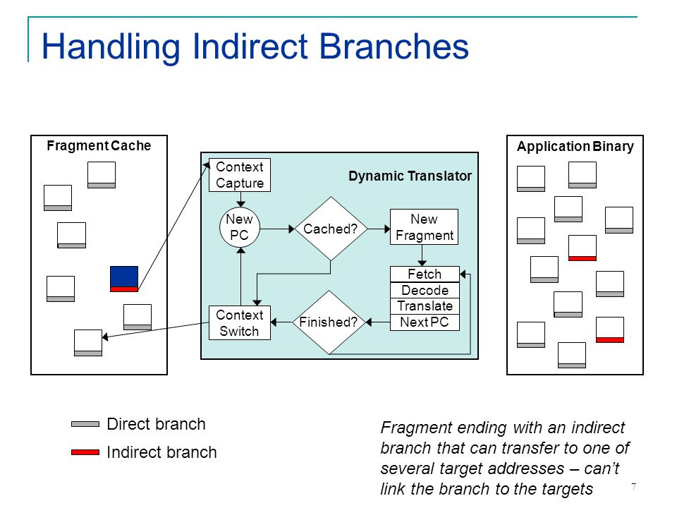 8 Indirect branches are rare, right?