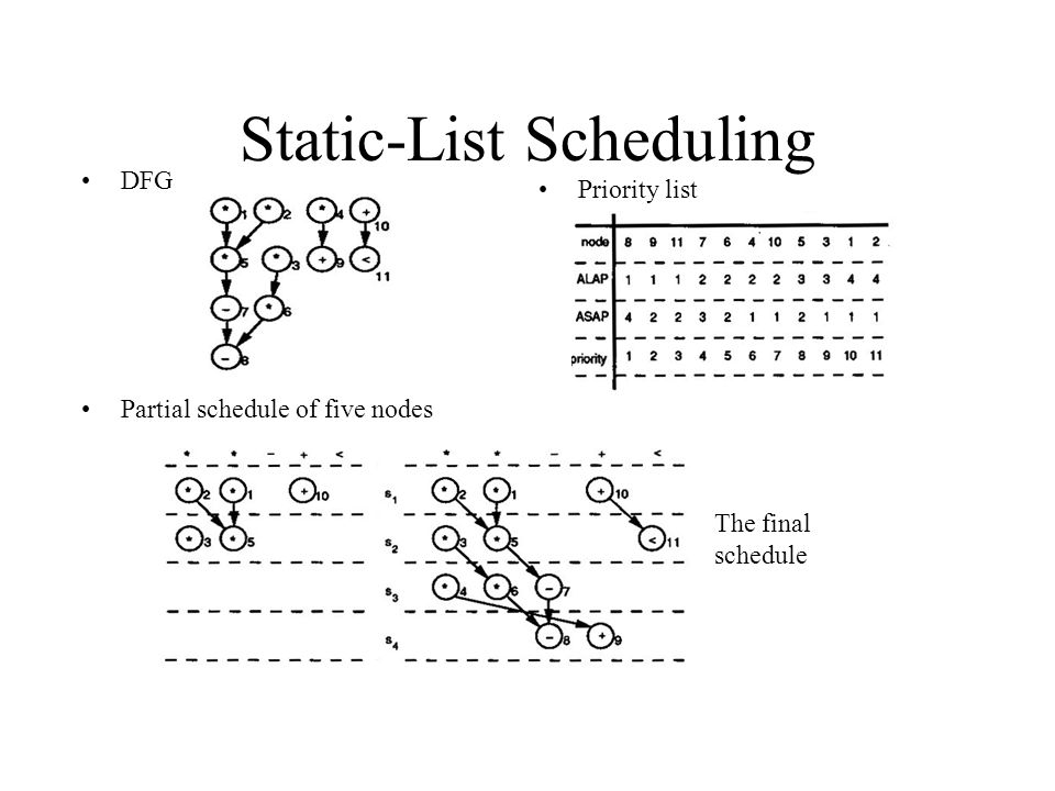 Static-List Scheduling DFG Partial schedule of five nodes Priority list The final schedule