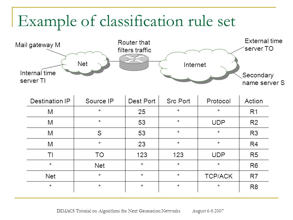 DIMACS Tutorial on Algorithms for Next Generation Networks August 6-8 2007 Example of classification rule set Destination IPSource IPDest PortSrc Port