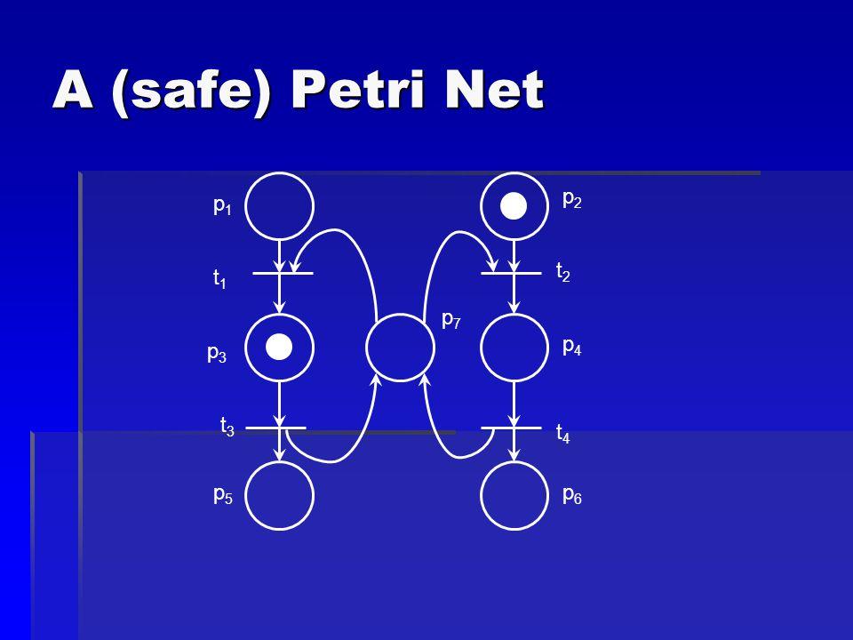 A (safe) Petri Net p1p1 t4t4 p7p7 p6p6 p5p5 p4p4 p3p3 p2p2 t2t2 t3t3 t1t1
