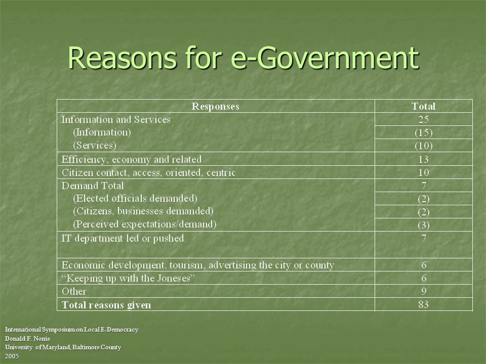 Reasons for e-Government International Symposium on Local E-Democracy Donald F.