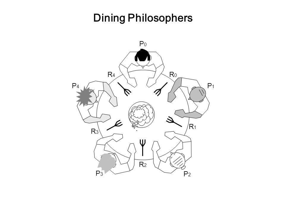 P0P0 P1P1 P2P2 P3P3 P4P4 R0R0 R4R4 R1R1 R3R3 R2R2 Dining Philosophers