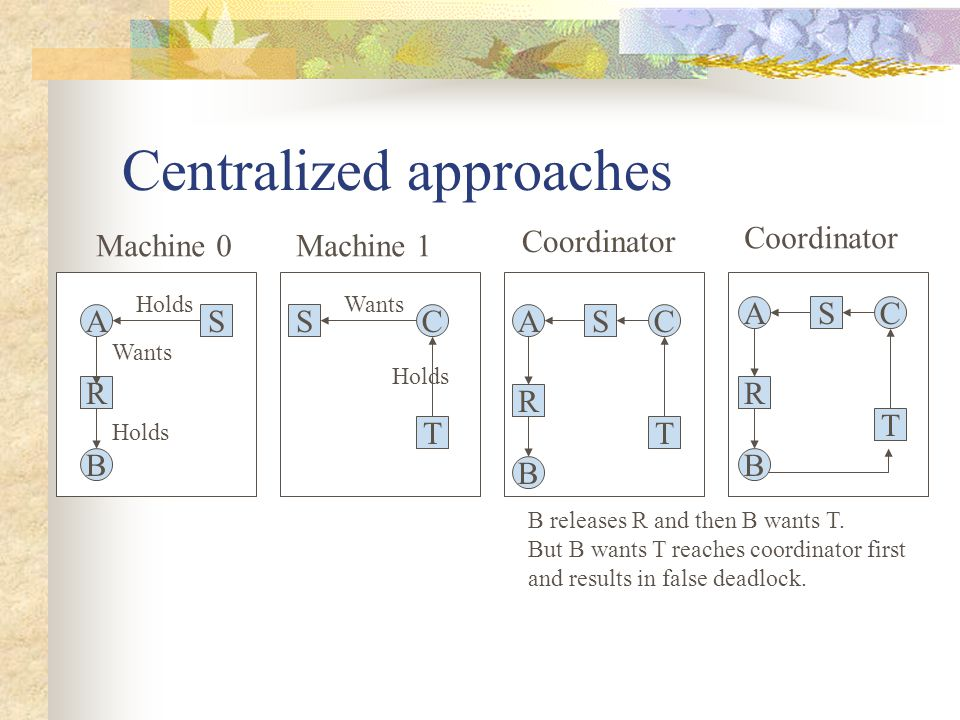 Centralized approaches Machine 0Machine 1 Coordinator A S R B Holds Wants Holds C T S Wants Holds C T S A R B C T S A R B B releases R and then B want