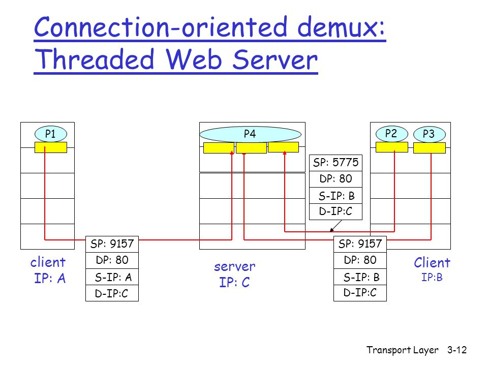 Transport Layer3-12 Connection-oriented demux: Threaded Web Server Client IP:B P1 client IP: A P1P2 server IP: C SP: 9157 DP: 80 SP: 9157 DP: 80 P4 P3 D-IP:C S-IP: A D-IP:C S-IP: B SP: 5775 DP: 80 D-IP:C S-IP: B
