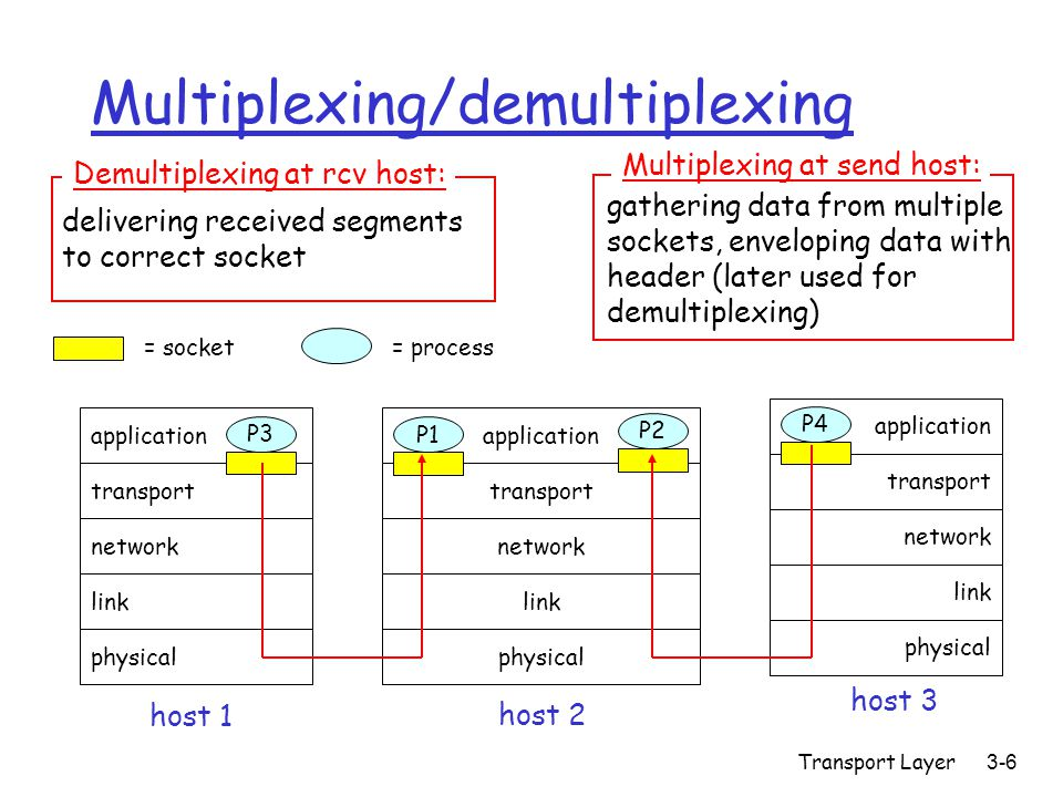 Transport Layer3-6 Multiplexing/demultiplexing application transport network link physical P1 application transport network link physical application transport network link physical P2 P3 P4 P1 host 1 host 2 host 3 = process= socket delivering received segments to correct socket Demultiplexing at rcv host: gathering data from multiple sockets, enveloping data with header (later used for demultiplexing) Multiplexing at send host: