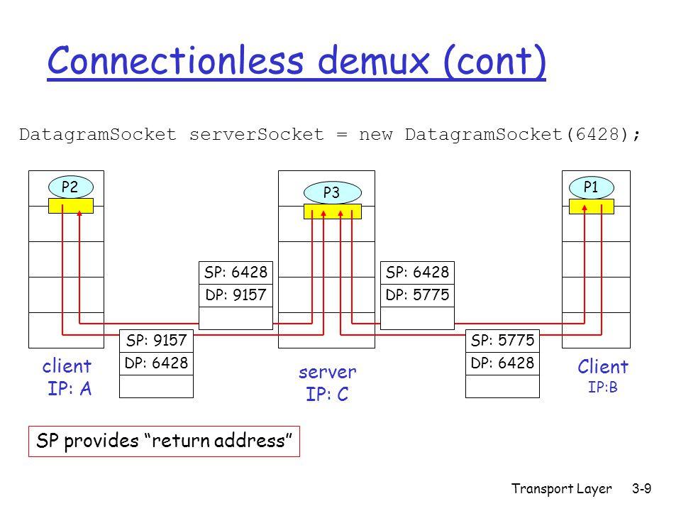 Transport Layer3-9 Connectionless demux (cont) DatagramSocket serverSocket = new DatagramSocket(6428); Client IP:B P2 client IP: A P1 P3 server IP: C SP: 6428 DP: 9157 SP: 9157 DP: 6428 SP: 6428 DP: 5775 SP: 5775 DP: 6428 SP provides return address