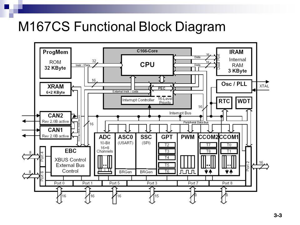 3-3 M167CS Functional Block Diagram