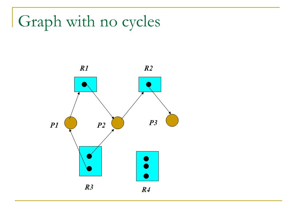 Graph with no cycles R4 R2R1 R3 P1P2 P3