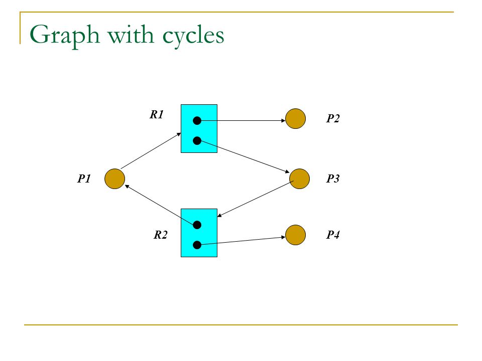 Graph with cycles R1 P1 R2 P2 P3 P4