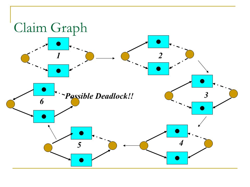 Claim Graph 12 3 4 5 Possible Deadlock!! 6