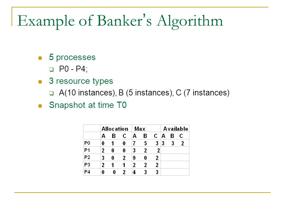 Example of Banker's Algorithm 5 processes  P0 - P4; 3 resource types  A(10 instances), B (5 instances), C (7 instances) Snapshot at time T0