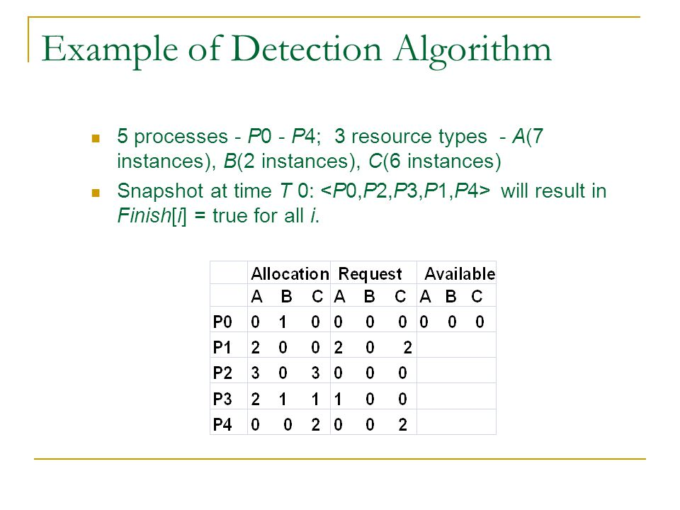 Example of Detection Algorithm 5 processes - P0 - P4; 3 resource types - A(7 instances), B(2 instances), C(6 instances) Snapshot at time T 0: will result in Finish[i] = true for all i.