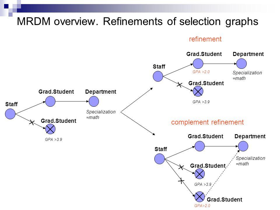 MRDM overview.