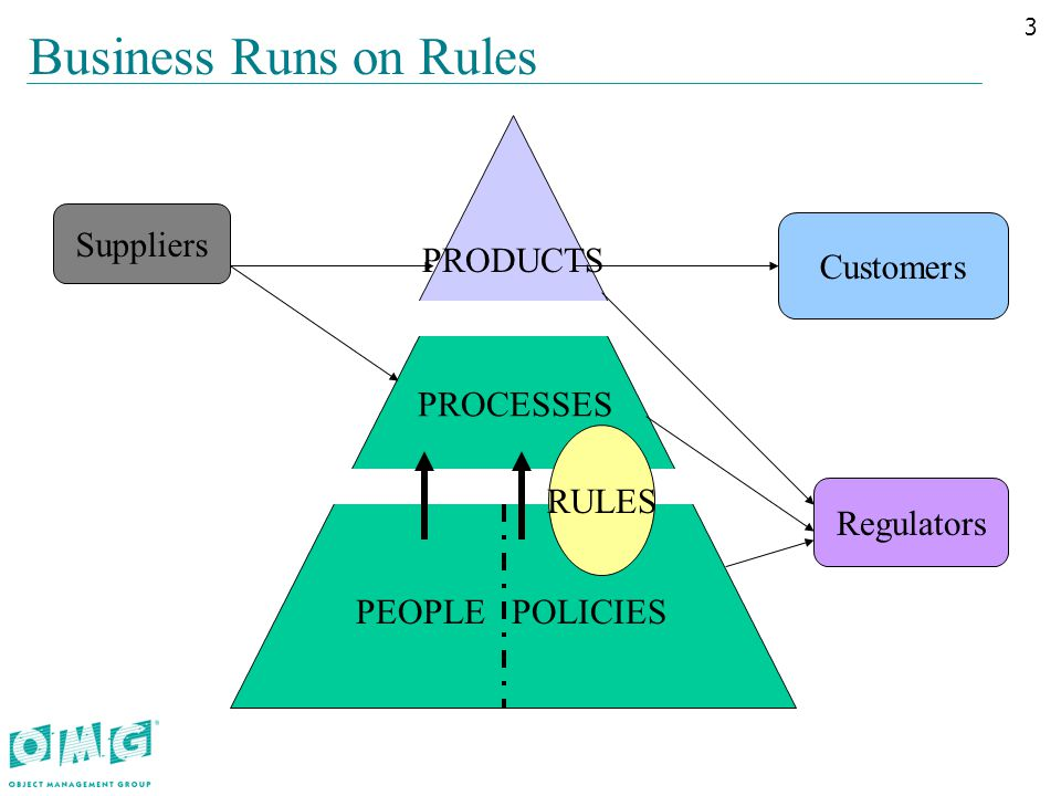 PRODUCTS Business Runs on Rules PROCESSES PEOPLE POLICIES Suppliers Customers Regulators RULES 3