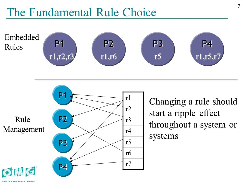The Fundamental Rule Choice P1P2P3P4 Embedded Rules Rule Management P1 P2 P3 P4 r1,r2,r3 r1,r2,r3 r1 r2 r3 r4 r5 r6 r7 Changing a rule should start a ripple effect throughout a system or systems 7 r1,r6r5 r1,r5,r7 r1,r5,r7