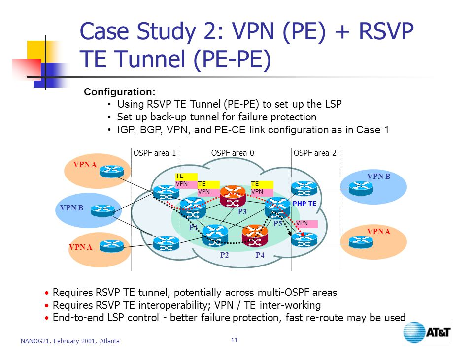 NANOG21, February 2001, Atlanta 11 Requires RSVP TE tunnel, potentially across multi-OSPF areas Requires RSVP TE interoperability; VPN / TE inter-working End-to-end LSP control - better failure protection, fast re-route may be used VPN A VPN B VPN A VPN B VPN P1 P2 P3 P4 P5 TE VPNTE VPN TE VPN OSPF area 0 OSPF area 1 OSPF area 2 Configuration: Using RSVP TE Tunnel (PE-PE) to set up the LSP Set up back-up tunnel for failure protection IGP, BGP, VPN, and PE-CE link configuration as in Case 1 Case Study 2: VPN (PE) + RSVP TE Tunnel (PE-PE) PHP TE