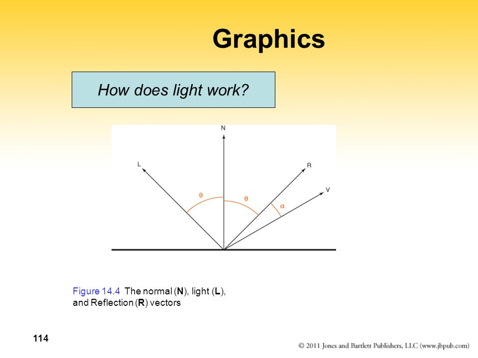 114 Graphics How does light work? Figure 14.4 The normal (N), light (L), and Reflection (R) vectors