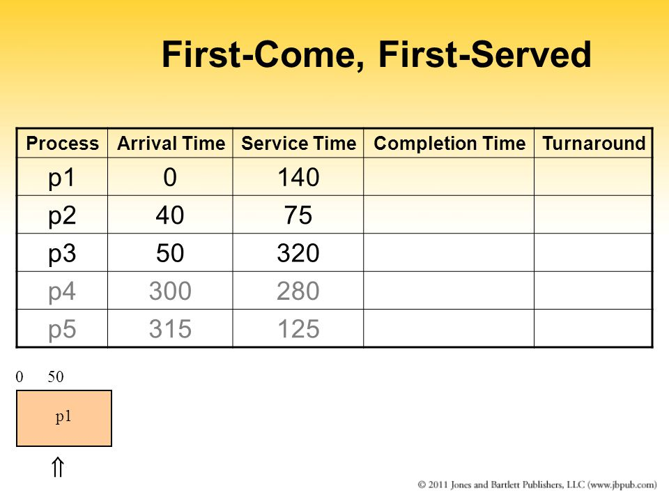 First-Come, First-Served ProcessArrival TimeService TimeCompletion TimeTurnaround p10140 p24075 p350320 p4300280 p5315125 0 p1  50