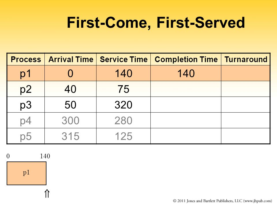 First-Come, First-Served ProcessArrival TimeService TimeCompletion TimeTurnaround p10140 p24075 p350320 p4300280 p5315125 0140 p1 