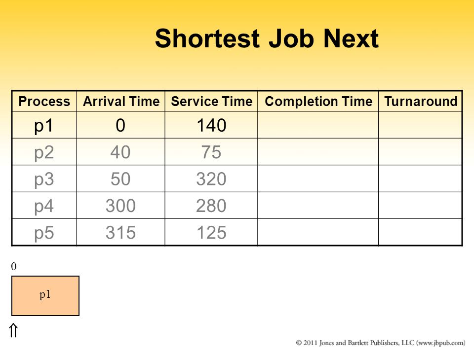 Shortest Job Next ProcessArrival TimeService TimeCompletion TimeTurnaround p10140 p24075 p350320 p4300280 p5315125 0 p1 