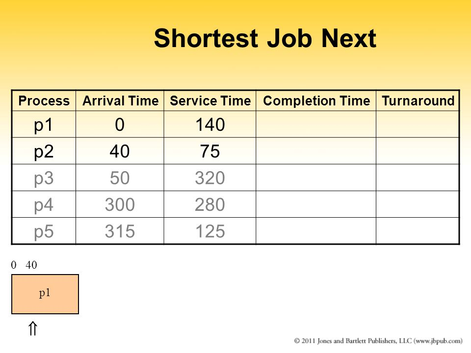 Shortest Job Next ProcessArrival TimeService TimeCompletion TimeTurnaround p10140 p24075 p350320 p4300280 p5315125 0 p1  40