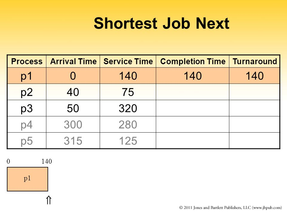 Shortest Job Next ProcessArrival TimeService TimeCompletion TimeTurnaround p10140 p24075 p350320 p4300280 p5315125 0140 p1 