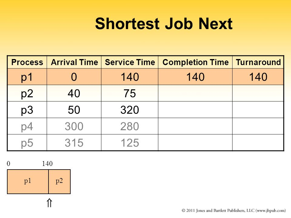 Shortest Job Next ProcessArrival TimeService TimeCompletion TimeTurnaround p10140 p24075 p350320 p4300280 p5315125 0140 p1p2 