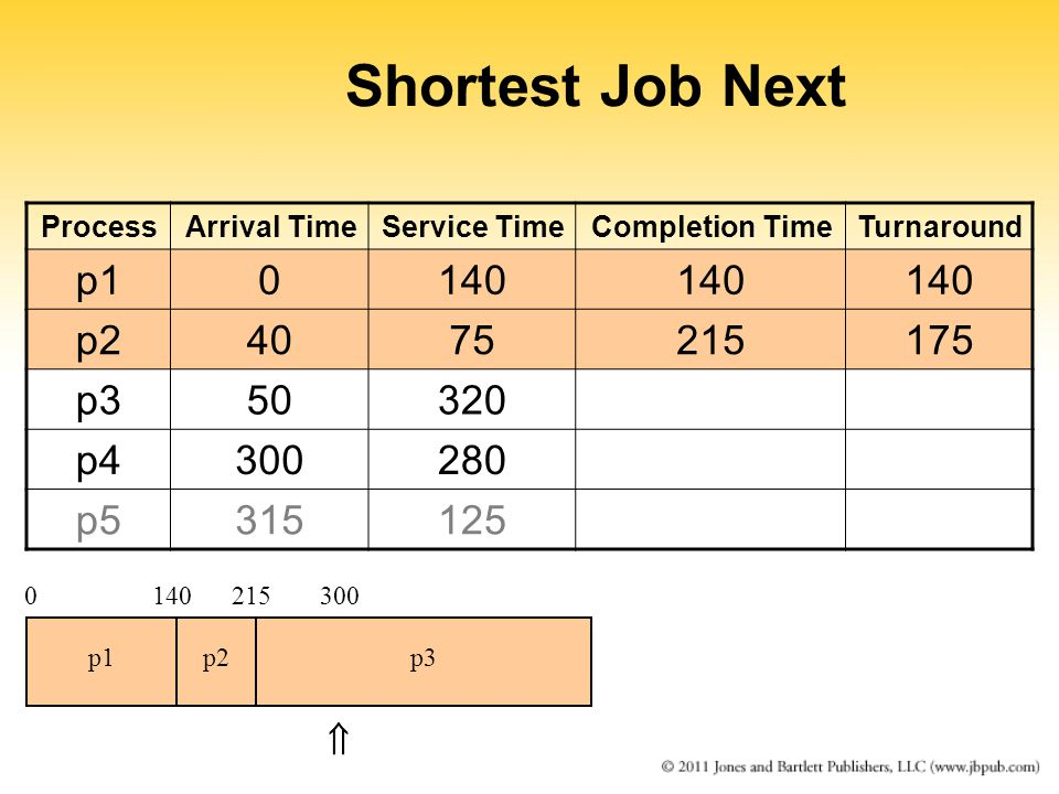Shortest Job Next ProcessArrival TimeService TimeCompletion TimeTurnaround p10140 p24075215175 p350320 p4300280 p5315125 0140215 p1p2p3  300