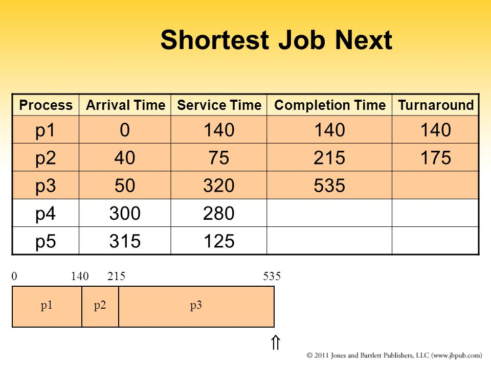 Shortest Job Next ProcessArrival TimeService TimeCompletion TimeTurnaround p10140 p24075215175 p350320535 p4300280 p5315125 0140215 p1p2p3 535 