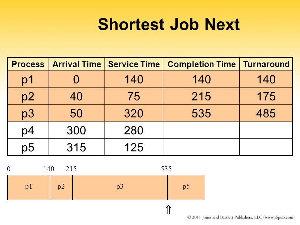 Shortest Job Next ProcessArrival TimeService TimeCompletion TimeTurnaround p10140 p24075215175 p350320535485 p4300280 p5315125 0140215 p1p2p3 535 p5 