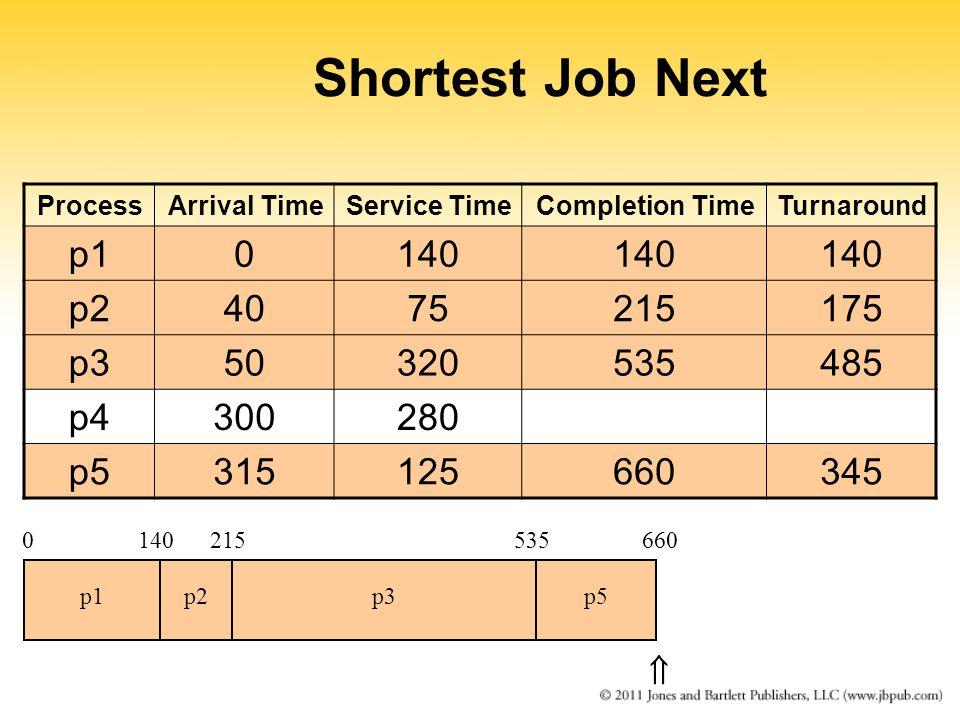 Shortest Job Next ProcessArrival TimeService TimeCompletion TimeTurnaround p10140 p24075215175 p350320535485 p4300280 p5315125660345 0140215 p1p2p3 535 p5 660 