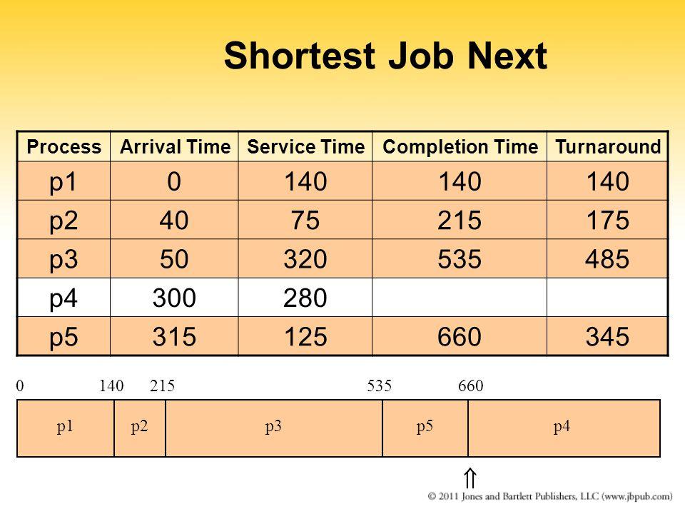 Shortest Job Next ProcessArrival TimeService TimeCompletion TimeTurnaround p10140 p24075215175 p350320535485 p4300280 p5315125660345 0140215 p1p2p3 535 p5 660 p4 